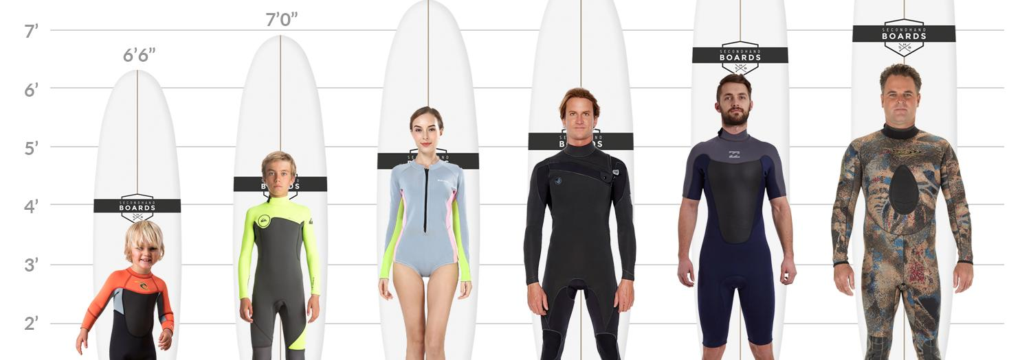 The Beginner Surfboard Guide